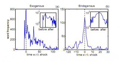 Do words behave like earthquakes?